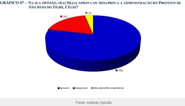 z-1 São João do Tigre: Pesquisa REDEMAIS/OPINIAO aponta Prefeito Célio Barbosa com 78,6% de aprovação FABIO BRITO novembro 13, 2020  0