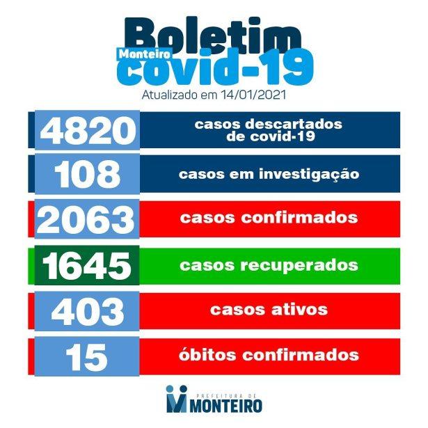 139347565_3616995445082162_945561665141539628_o-1 Monteiro registra mais de 400 casos ativos do novo coronavírus.