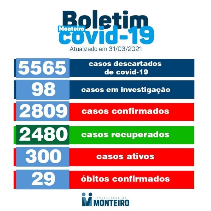 img_2021033118164Yc1 Secretaria de Saúde de Monteiro divulga boletim oficial sobre Covid desta Quarta-feira