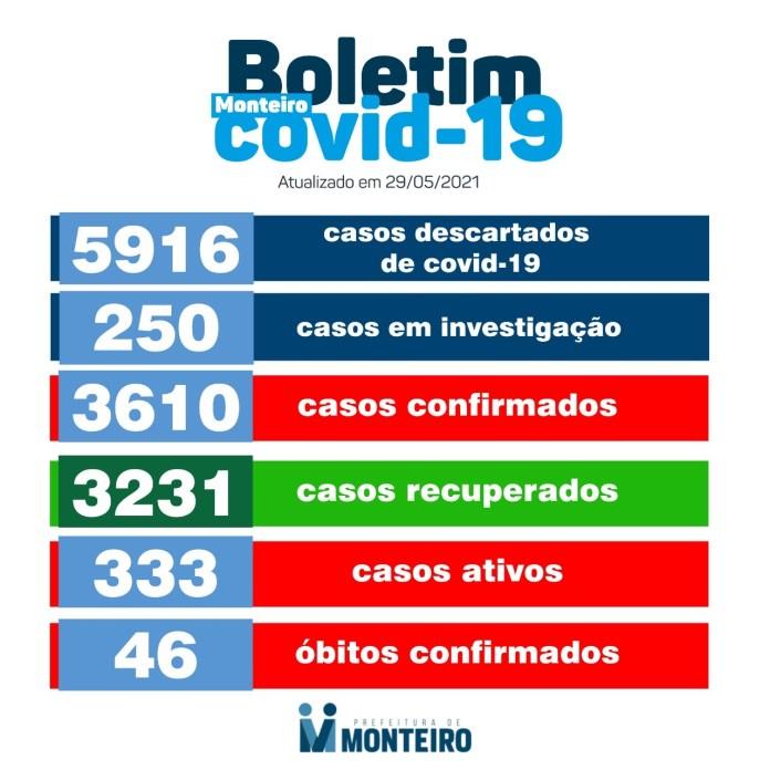 299A268E-D8C4-45EE-8429-BA5940EDBDD9 Nesta quinta-feira: Monteiro registra mais 44 novos casos de Covid-19