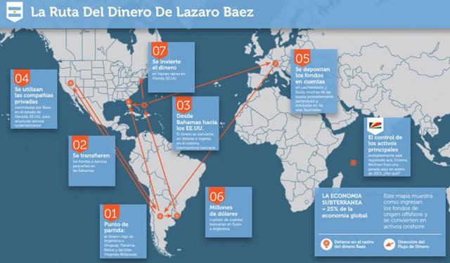 Holdouts revelaron nuevas cuentas de Lázaro Báez en Suiza e involucraron a cuatro bancos