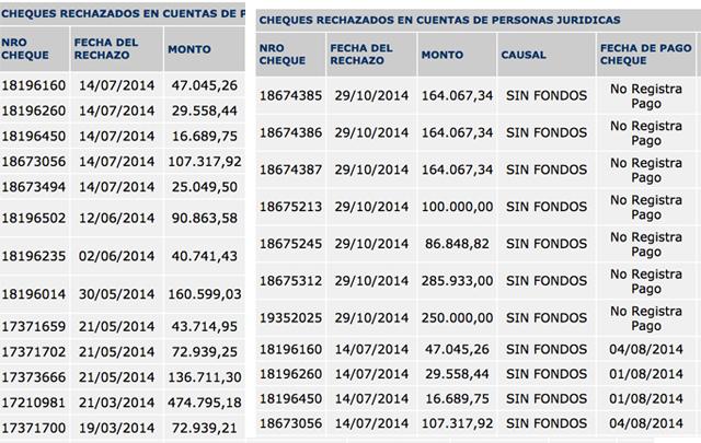 Para encubrir a Lázaro Báez, el Banco Central quitó de la base de datos financieros on line, los cheques rechazados que publicó OPI