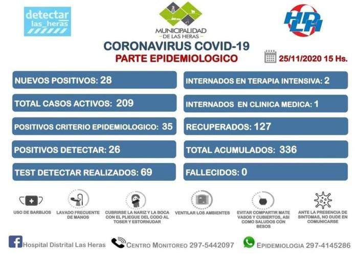 COVID-19: LAS HERAS TIENE TRANSMISIÓN COMUNITARIA