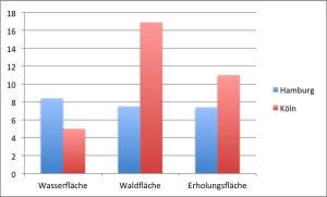 Hamburg und Köln: Vergleich von Wasser-, Wald- und Erholungsflächen in Prozent