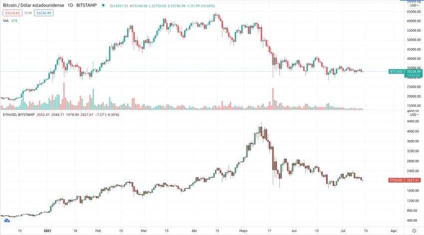 Ferramenta de comparação com dois gráficos