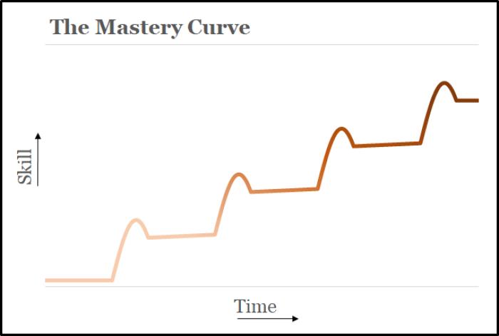 Curva de Maestria