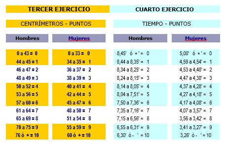 Tabla CNP2
