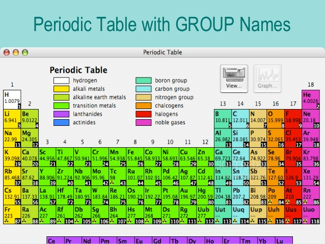Periodic Table Group Names Free Hd Images