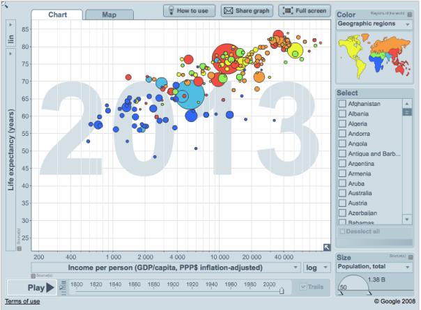 GapminderWorld