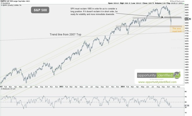 10-19-2014 Important level on SPX