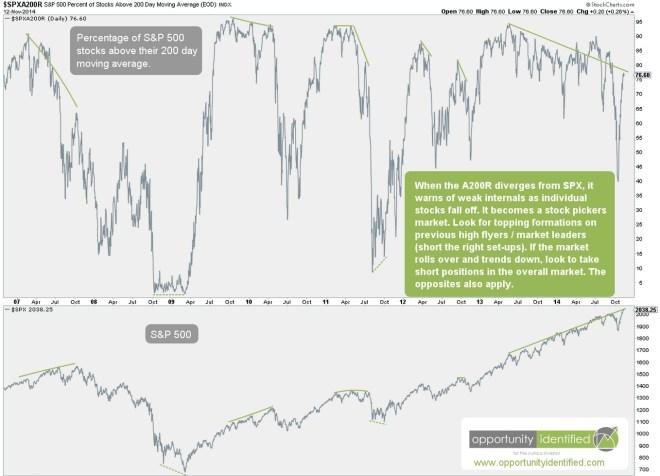 Market Internals are Weak
