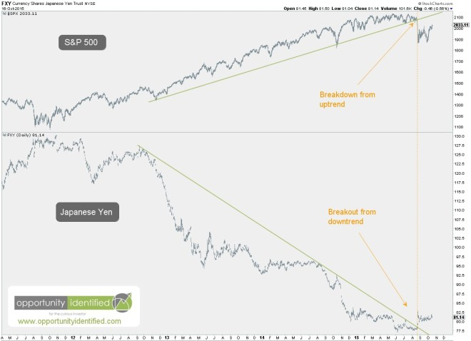 S&P 500 and Yen FXY