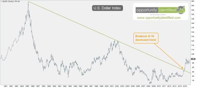 USD Index 30 Year Downtrend Broken