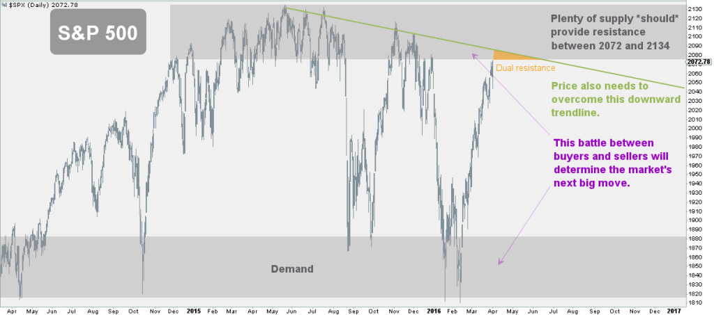 S&P 500 at important juncture