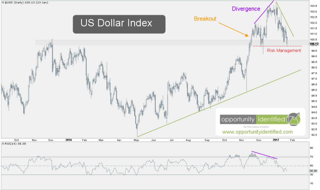 Daily Chart of US Dollar
