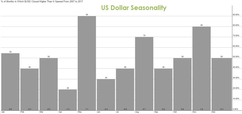 Dollar Seasonality 10 years