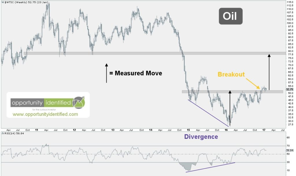 Weekly Chart of Oil