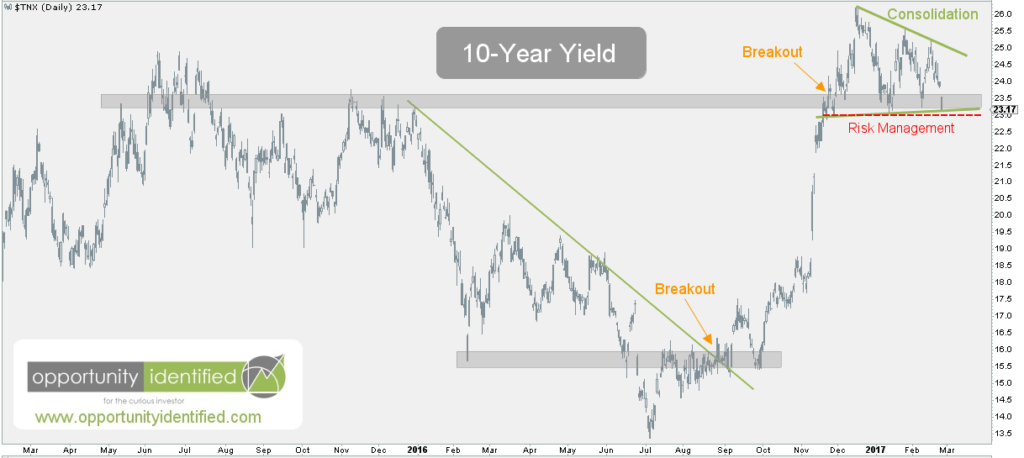 10-Year Yield Daily Chart