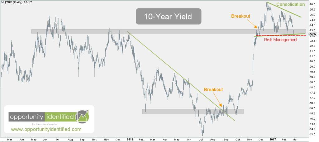 10-Year Yield Daily Chart