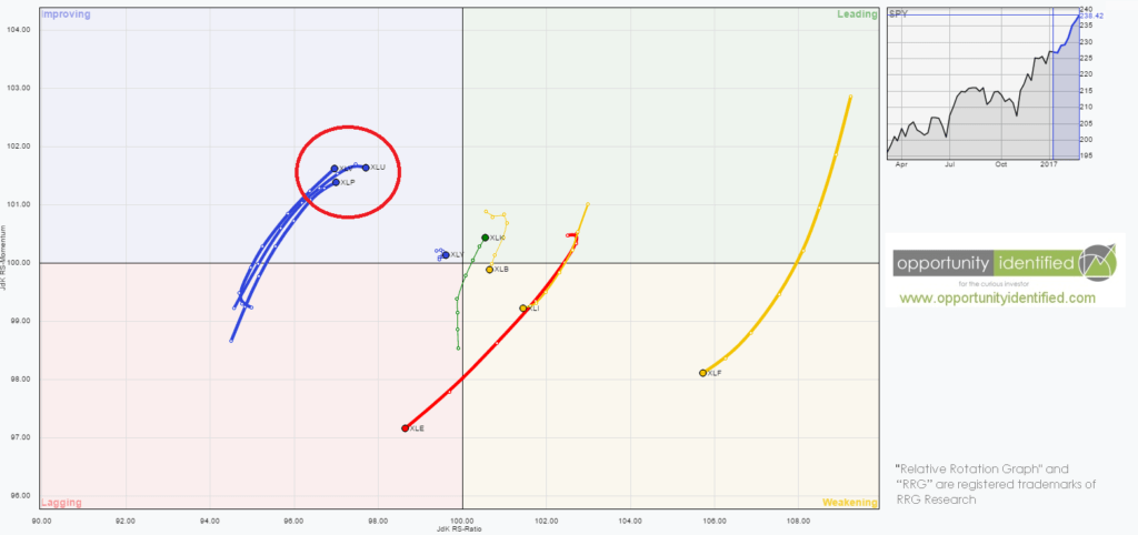 RRG Sector Rotation Chart of US Sectors