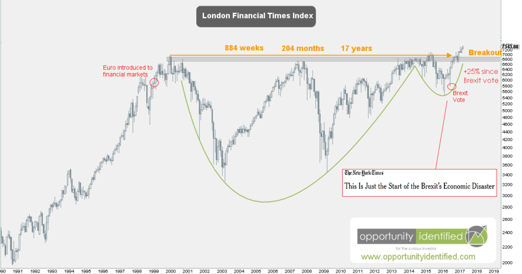 London FTSE Exchange 17-year breakout