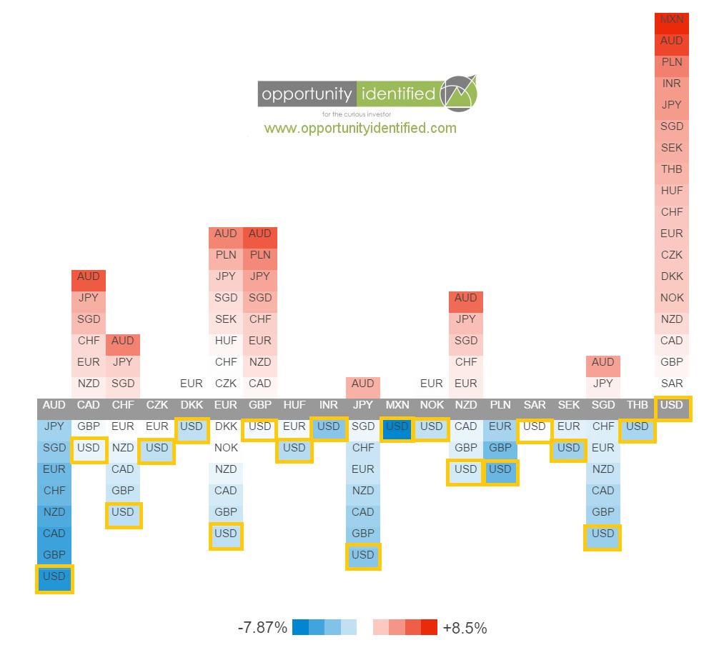 Forex Heatmap Broad USD Weakness