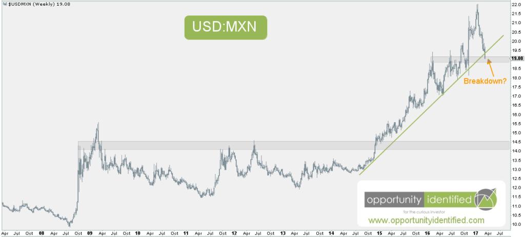 USDMXN Weekly Chart