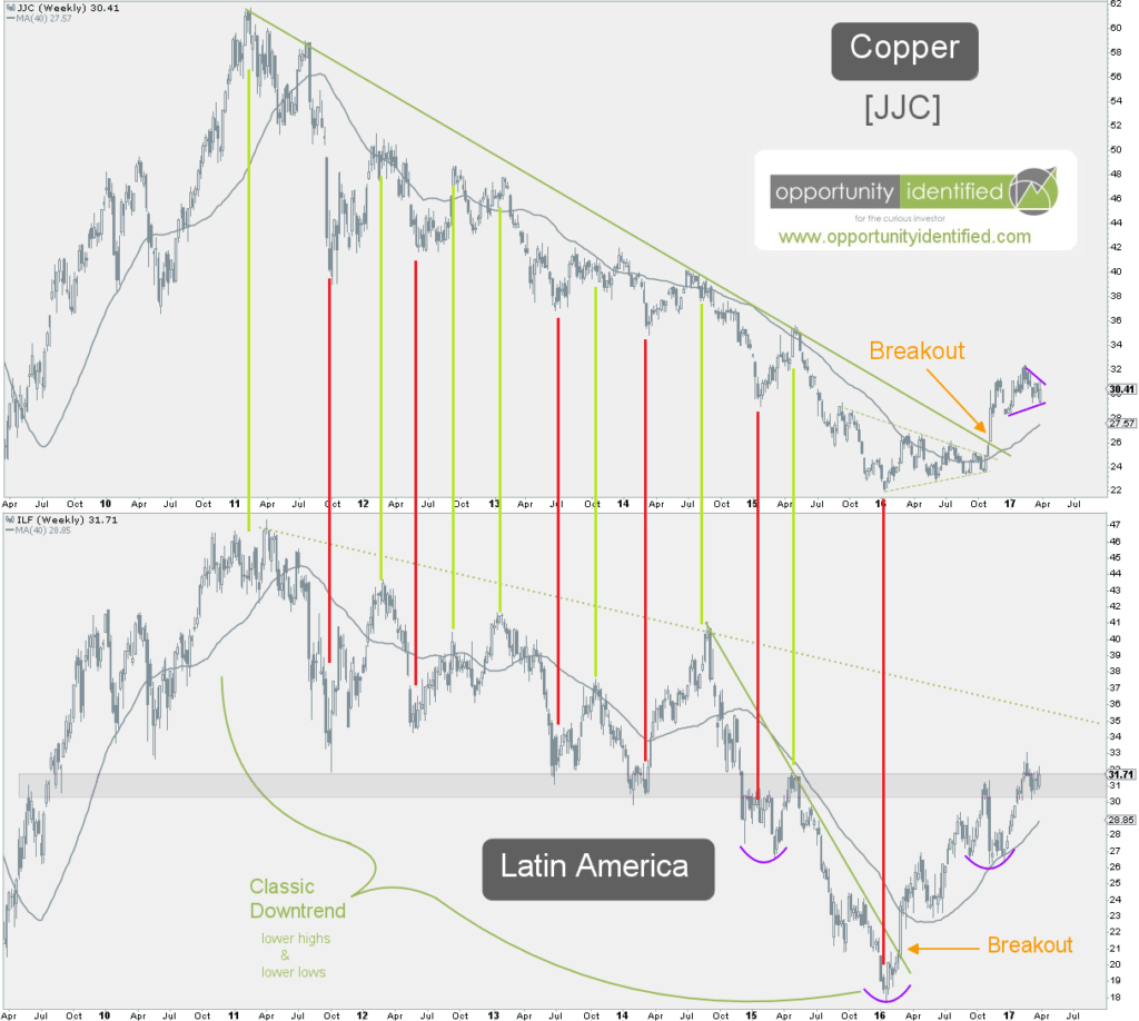 Copper and Latin America Weekly Charts Related