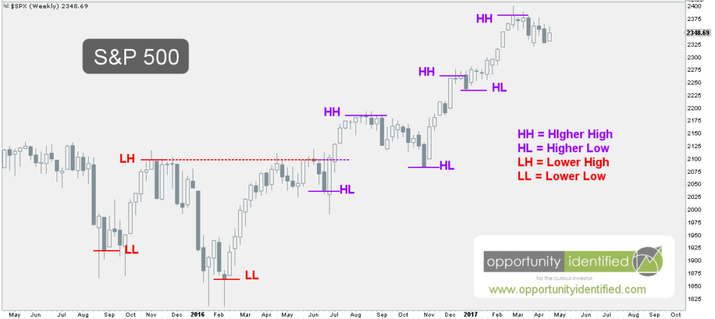 S&P 500 Weekly Price Chart