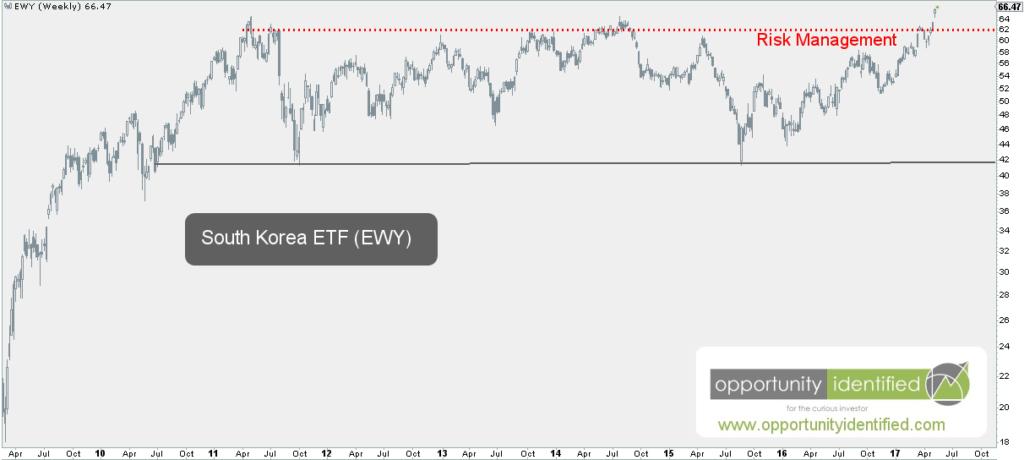 Weekly Chart of EWY