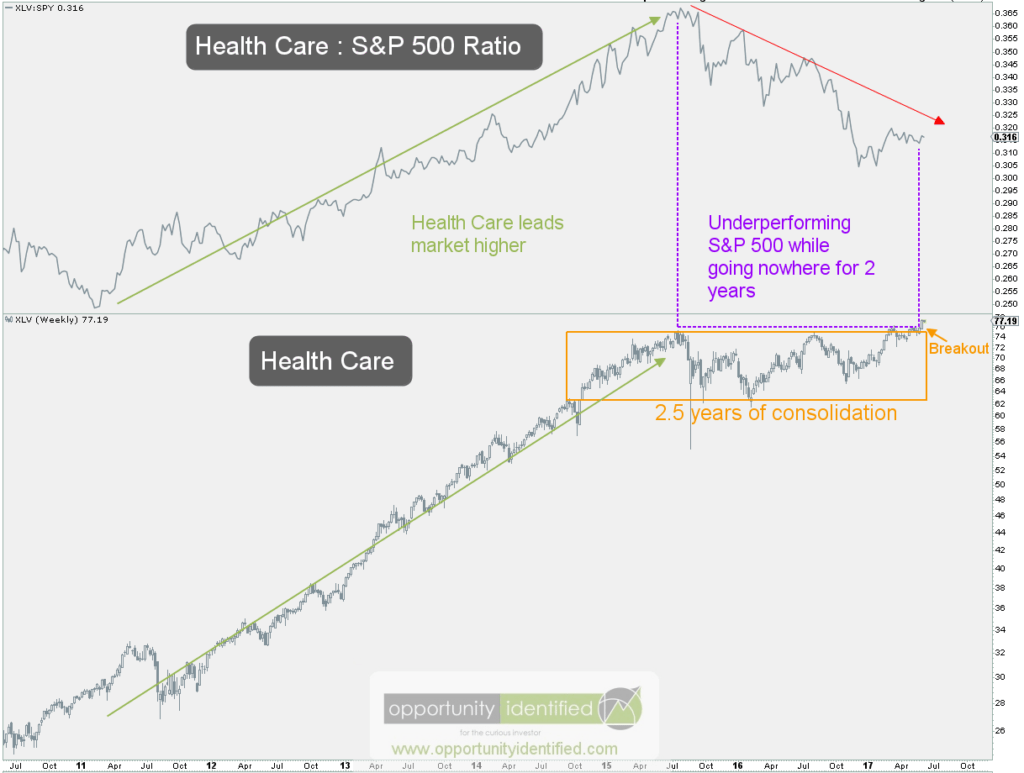 Health Care vs S&P 500 Weekly Chart