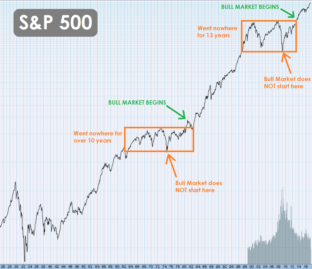 Long Term Chart of S&P 500