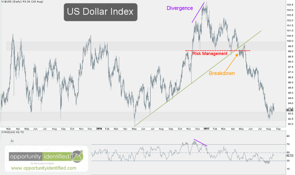 US Dollar Updated