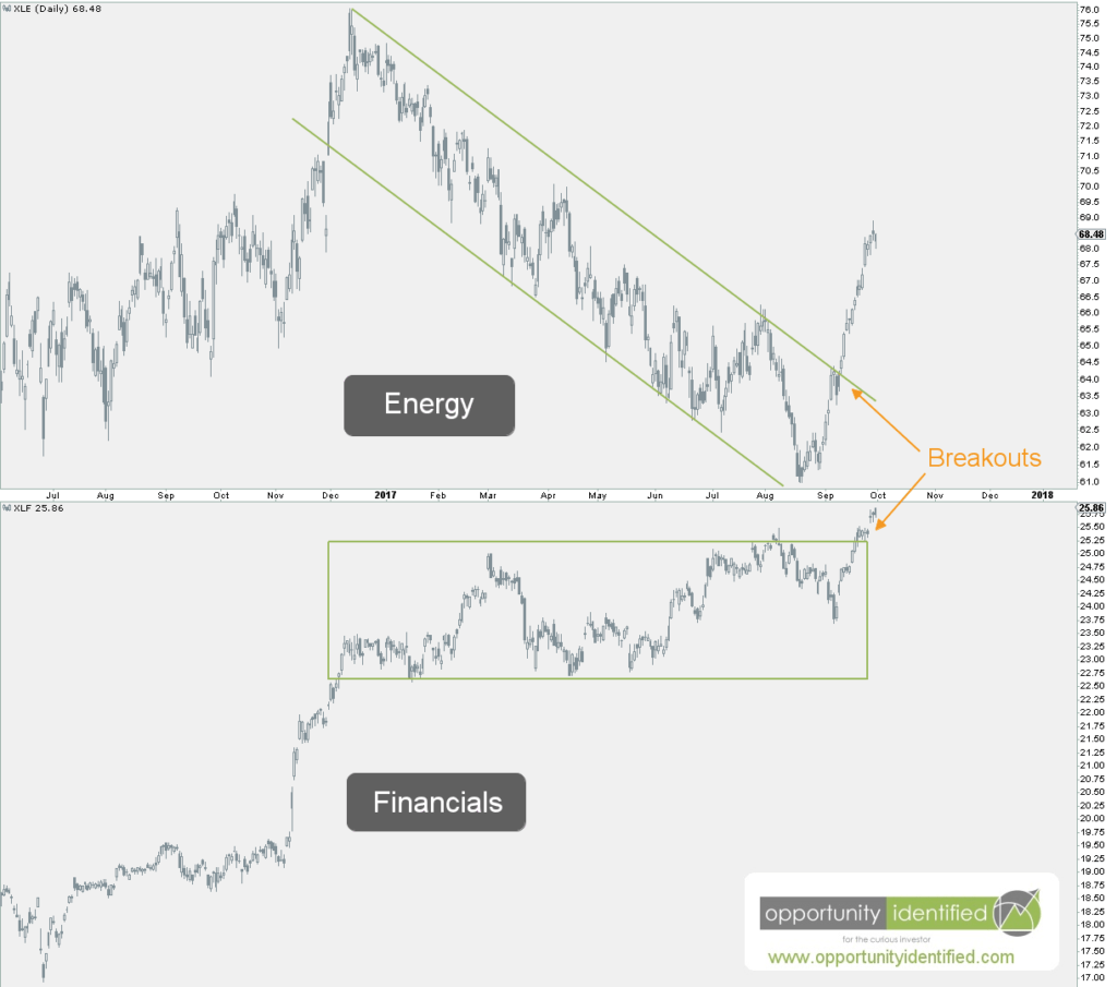 Energy and Financials Daily Charts