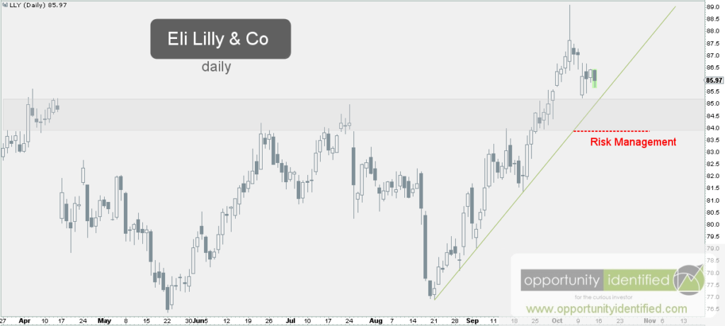 Eli Lilly LLY Daily Chart