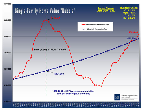 Consumers continue to ask, 'Are we in another real estate bubble?'