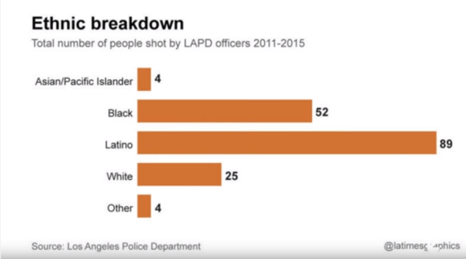 Latinos-shot-by-police