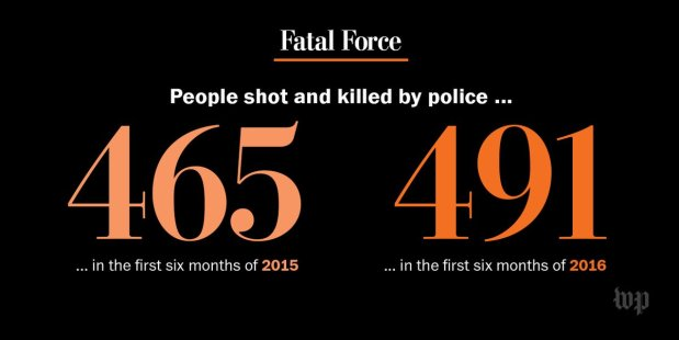 Fatal police shootings in 2016 are up nearly 6 percent compared to the same period last year