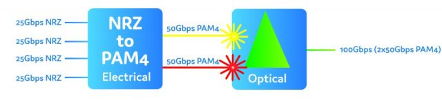 with 2 lasers of 50Gbps PAM4