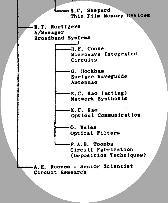 Optical team highlighted in 1967 STL Organisation Chart