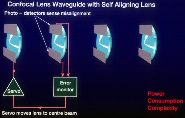Self aligning confocal lenses
