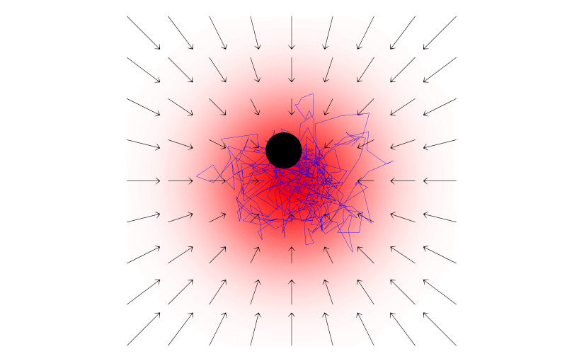 Fig. 20.1 — Interplay of random and deterministic forces