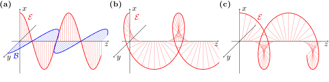Fig. 4.2 — Electromagnetic waves
