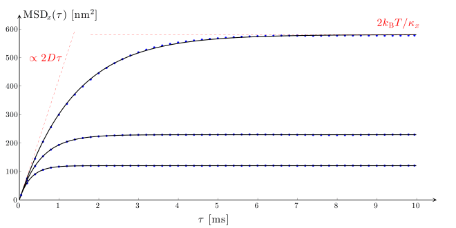 Fig. 9.11 — Mean square displacement analysis