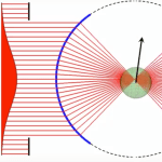 Geometrical Optics — Brownian Motion in an Optical Trap (Medium NA)
