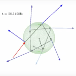 Geometrical Optics — Ray on Sphere (High Refractive Index)