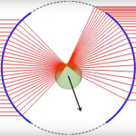 Geometrical Optics — Transversal optical trapping NA=1.00 nm=1.33 np=1.00