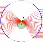 Geometrical Optics — Transversal optical trapping NA=1.00 nm=1.33 np=1.50