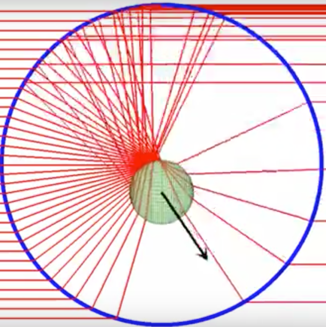 Geometrical Optics — Transversal optical trapping NA=1.30 nm=1.60 np=1.00