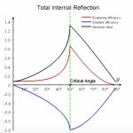 Geometrical Optics — Trapping Efficiency (Low Refractive Index)